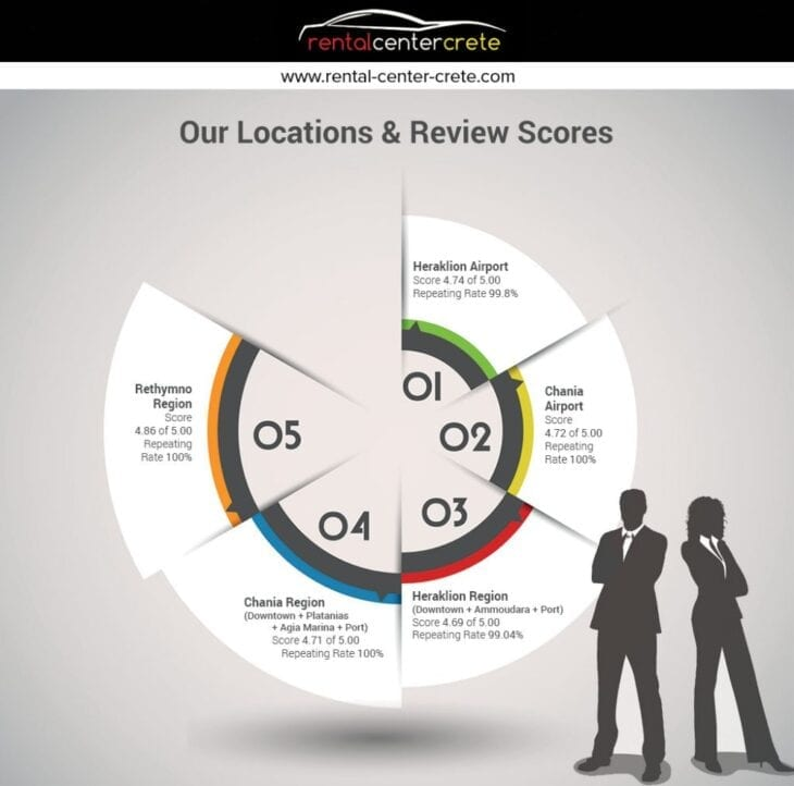 Rental Center Crete Review Infographic #1