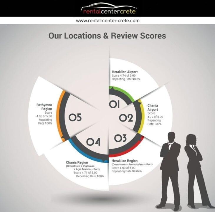 Rental Center Crete Review Infographic #1