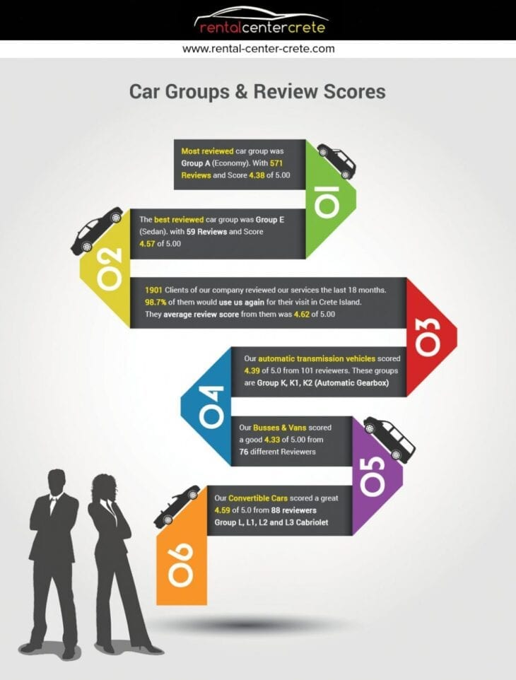 Best & Most Reviewed car models & Groups in Crete
