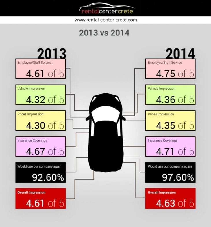 Total Review of Rental Center Crete Car Rental in 2013 and 2014